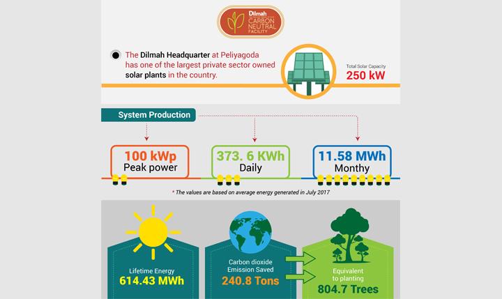 Solar Power at Dilmah Headquarter