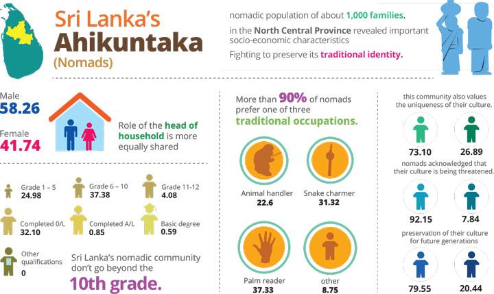 Sri Lanka's Ahikuntaka (nomads)