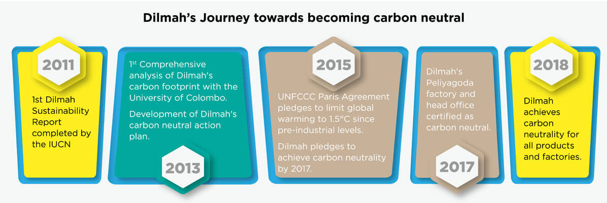 Dilmah's Journey of becoming Carbon Neutral